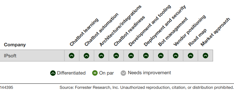 ForresterNewWave_2019_Q2_IPsoft_Chart