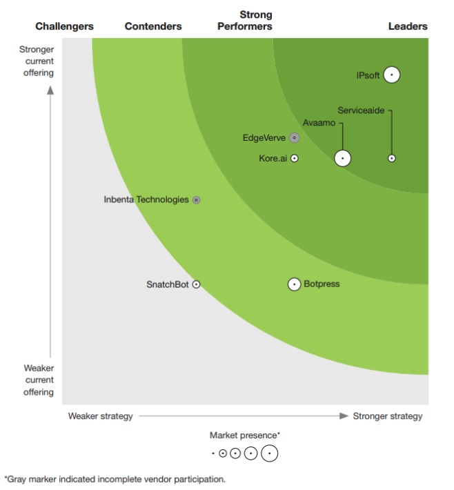 The Forrester New Wave - IPsoft